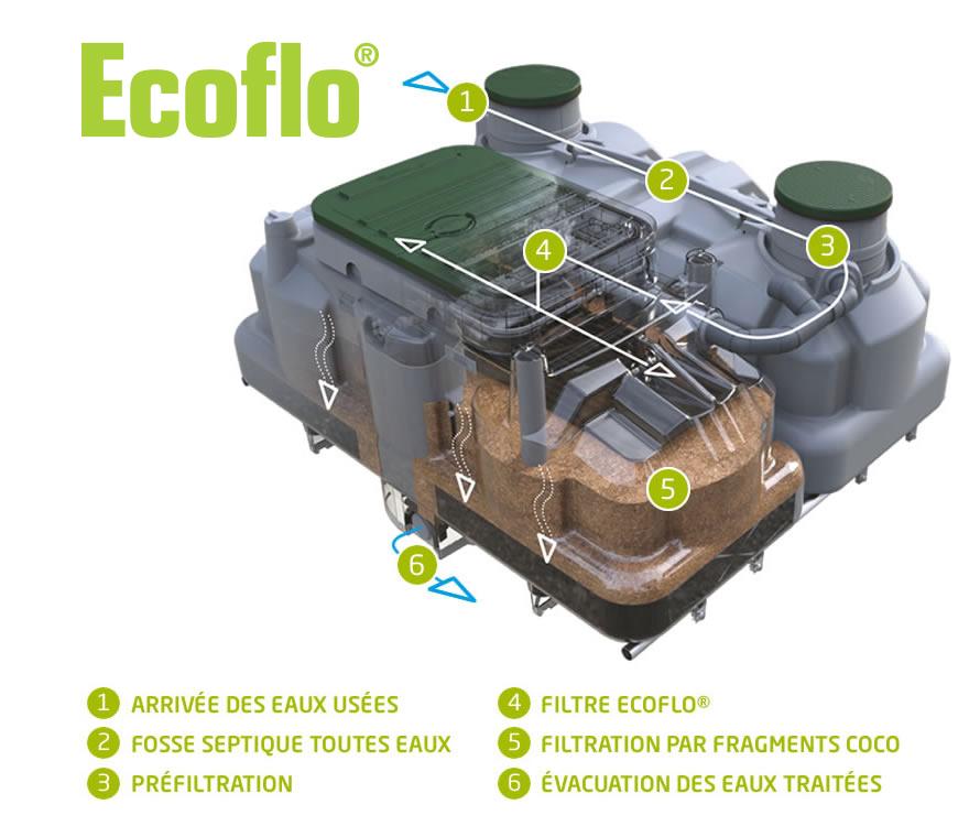 Ecoflo Home Apercu V2