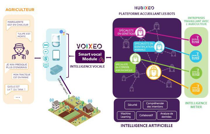 Schéma du fonctionnement du système HUBIXEO